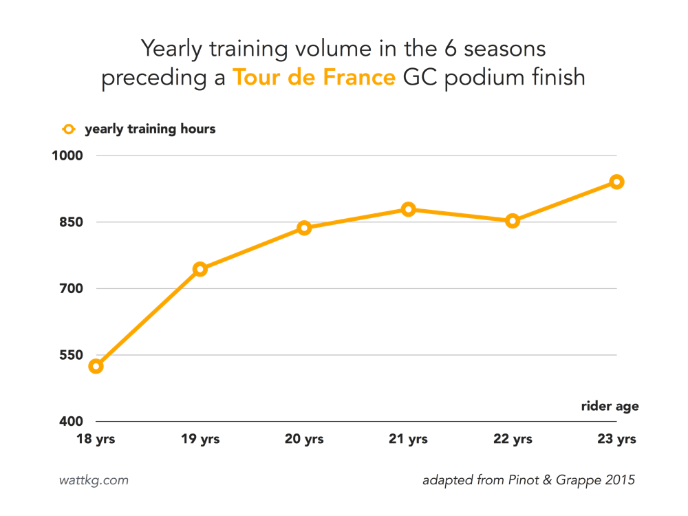 Training volumes preceding a Tour de France GC podium finish