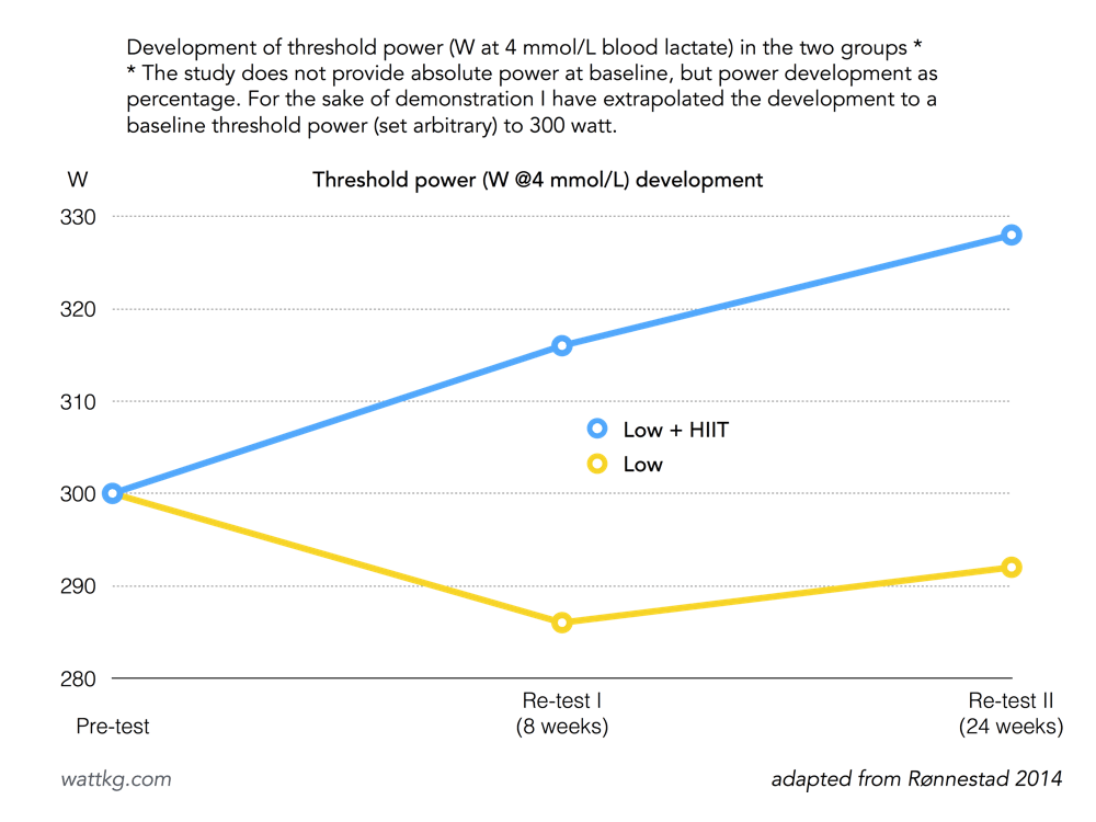Threshold power development throughout the course of the training period