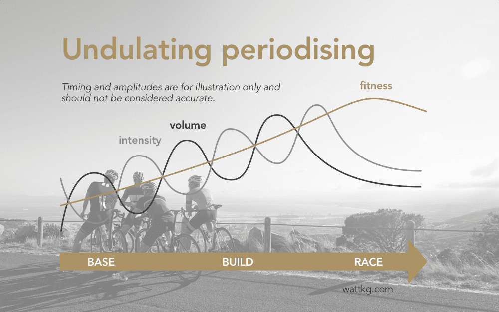 Undulating periodizing