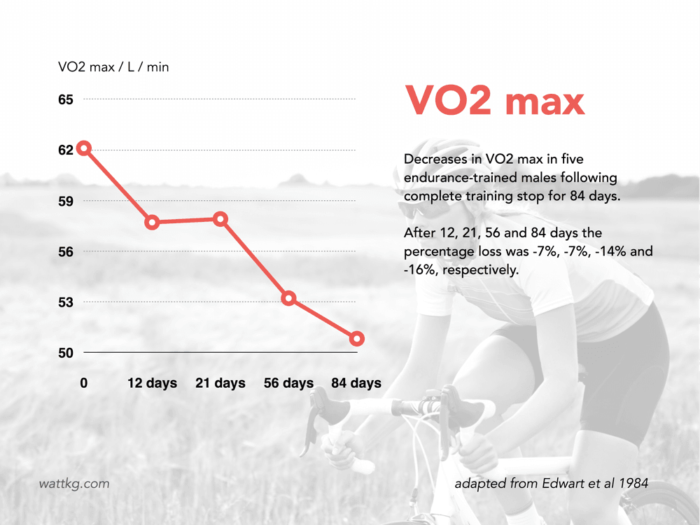 Detraining and reduction in VO2 max in 5 endurance-trained males during 84 days of complete training cessation