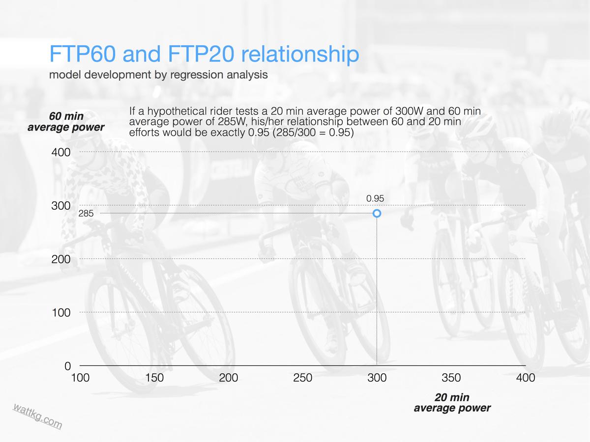 FTP regression