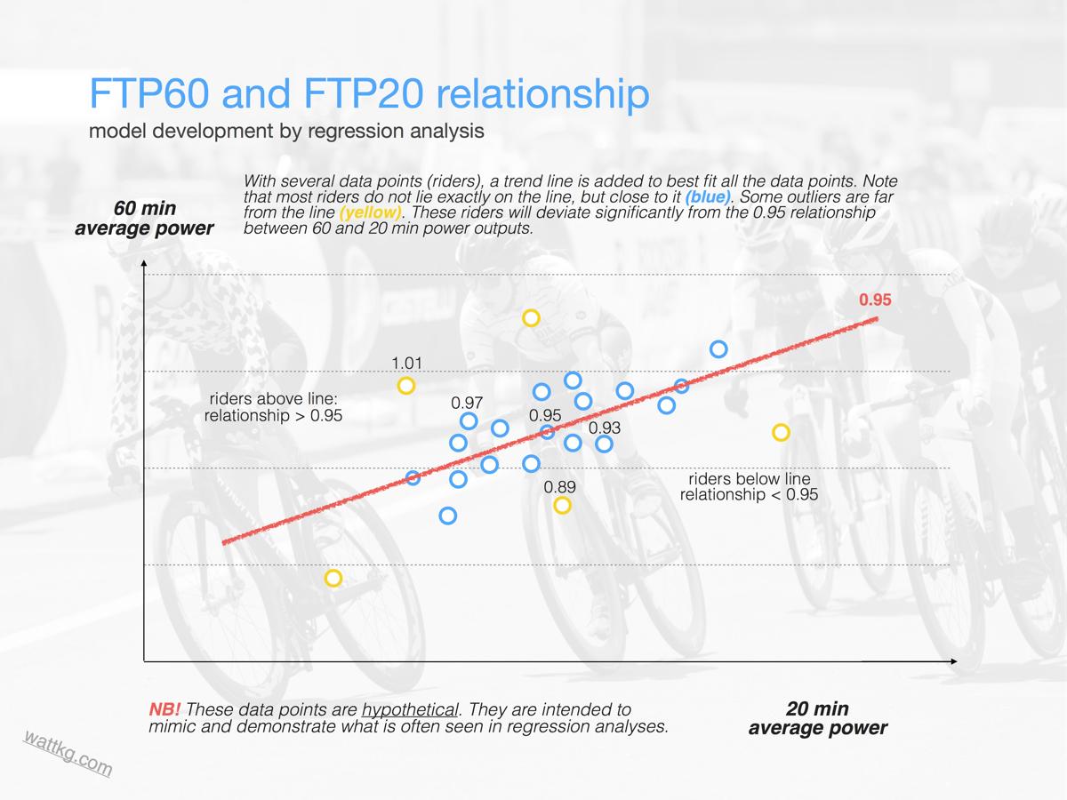 FTP regression B